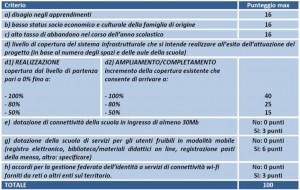 criteri selezioneFESR LAN WLAN AOODGEFID  9035 del 13 luglio 2015